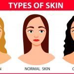Know About Skin Types, and The Best Homemade Remedies for Acne